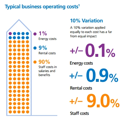 Business operating costs