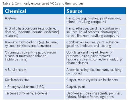 Commonly encountered VOCs and their sources - 450