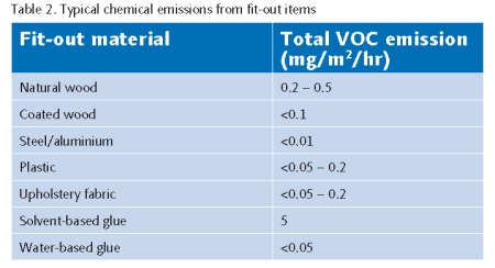 Table 2 - Emissions from Fitout items